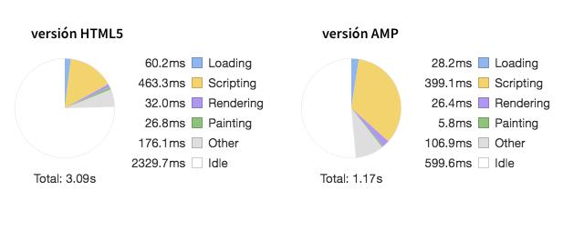 Comparativa versión HTML5 vs. AMP